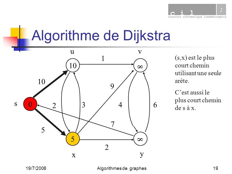 19/7/2006Algorithmes de graphes19 0 5 10 5 2 1 34 2 6 9 7 s uv x y 8 8 (s,x) est le plus court chemin utilisant une seule arête. Cest aussi le plus co