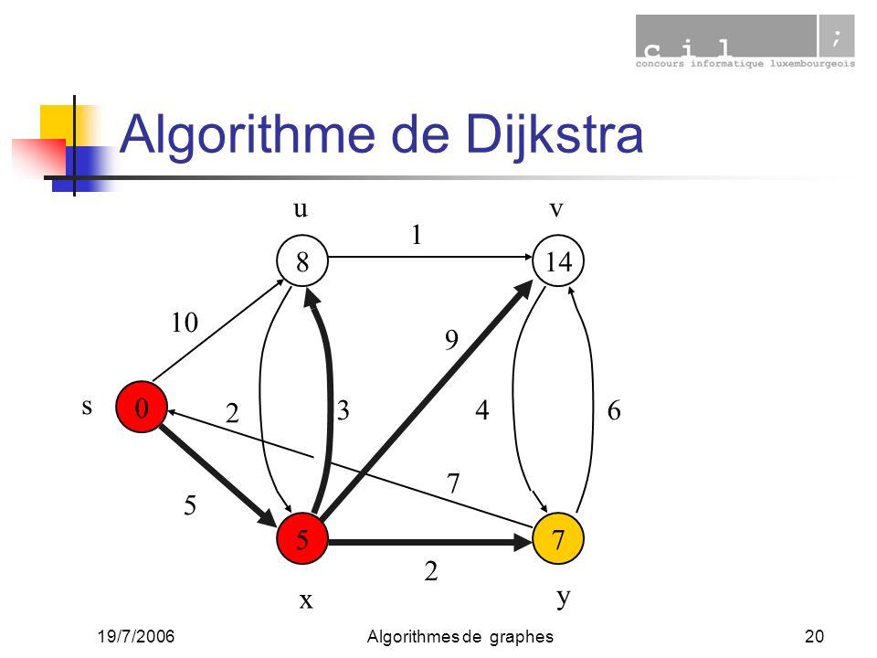 19/7/2006Algorithmes de graphes20 0 7 14 5 8 10 5 2 1 34 2 6 9 7 s uv x y Algorithme de Dijkstra