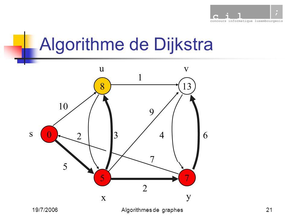 19/7/2006Algorithmes de graphes21 0 7 13 5 8 10 5 2 1 34 2 6 9 7 s uv x y Algorithme de Dijkstra