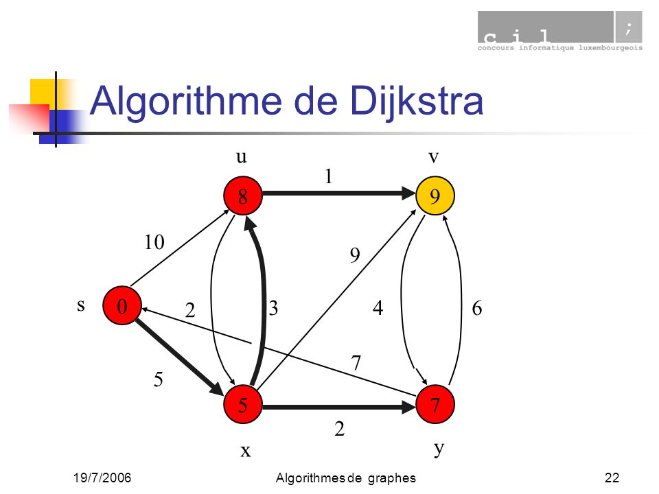 19/7/2006Algorithmes de graphes22 0 7 9 5 8 10 5 2 1 34 2 6 9 7 s uv x y Algorithme de Dijkstra