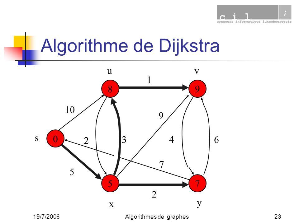 19/7/2006Algorithmes de graphes23 0 7 9 5 8 10 5 2 1 34 2 6 9 7 s uv x y Algorithme de Dijkstra