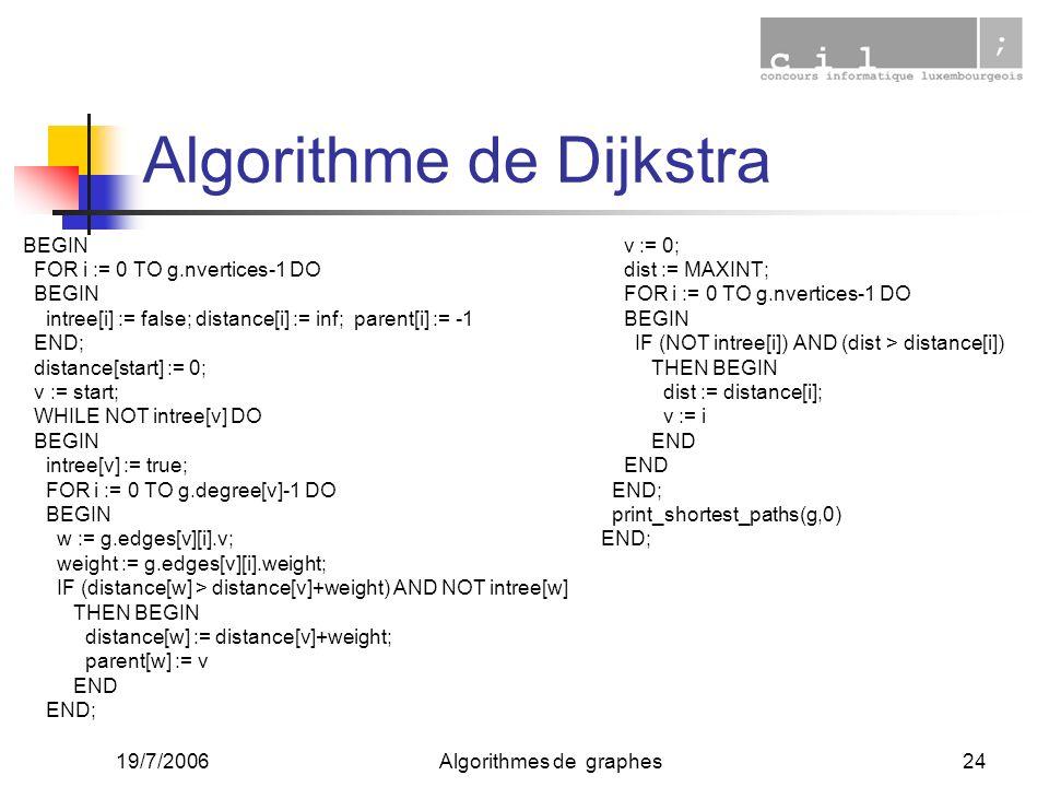 19/7/2006Algorithmes de graphes24 Algorithme de Dijkstra BEGIN FOR i := 0 TO g.nvertices-1 DO BEGIN intree[i] := false; distance[i] := inf; parent[i]