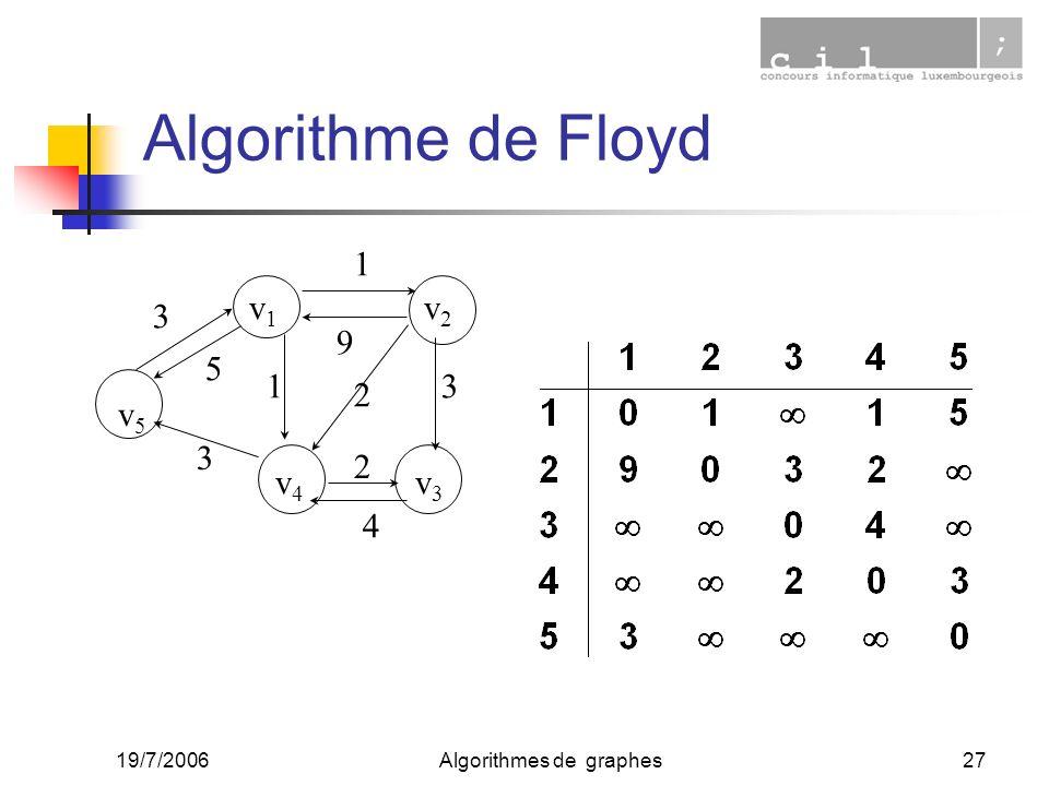 19/7/2006Algorithmes de graphes27 Algorithme de Floyd v1v1 v2v2 v3v3 v4v4 v5v5 3 2 2 4 1 3 1 9 3 5