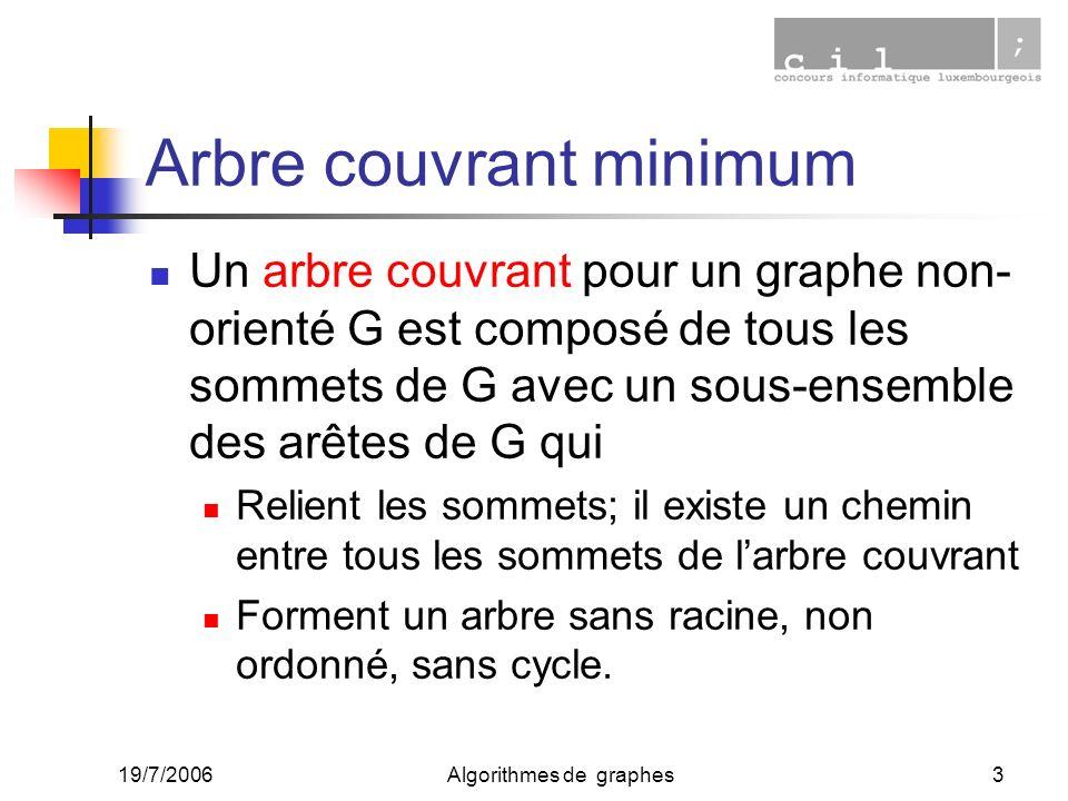19/7/2006Algorithmes de graphes3 Arbre couvrant minimum Un arbre couvrant pour un graphe non- orienté G est composé de tous les sommets de G avec un s