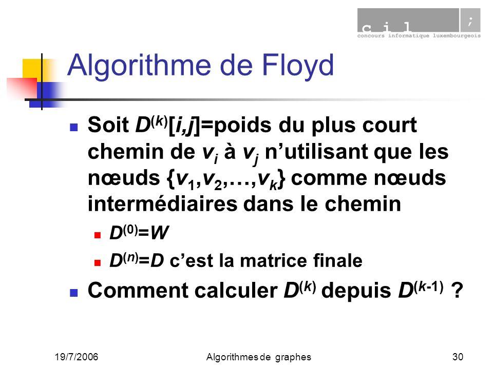 19/7/2006Algorithmes de graphes30 Algorithme de Floyd Soit D (k) [i,j]=poids du plus court chemin de v i à v j nutilisant que les nœuds {v 1,v 2,…,v k