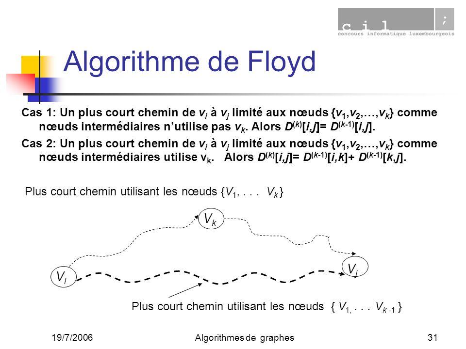 19/7/2006Algorithmes de graphes31 Algorithme de Floyd Cas 1: Un plus court chemin de v i à v j limité aux nœuds {v 1,v 2,…,v k } comme nœuds intermédi