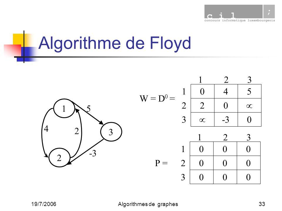 19/7/2006Algorithmes de graphes33 Algorithme de Floyd W = D 0 = 405 20 -30 123 1 2 3 000 000 000 123 1 2 3 P = 1 2 3 5 -3 2 4