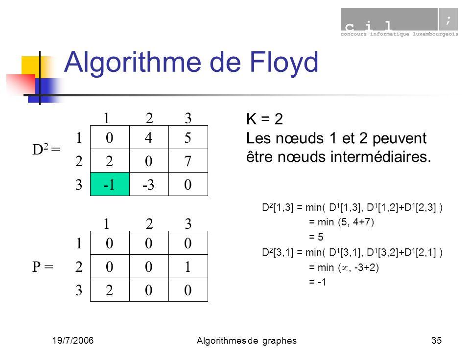 19/7/2006Algorithmes de graphes35 D 2 = 405 207 -30 123 1 2 3 000 001 200 123 1 2 3 P = Algorithme de Floyd D 2 [1,3] = min( D 1 [1,3], D 1 [1,2]+D 1