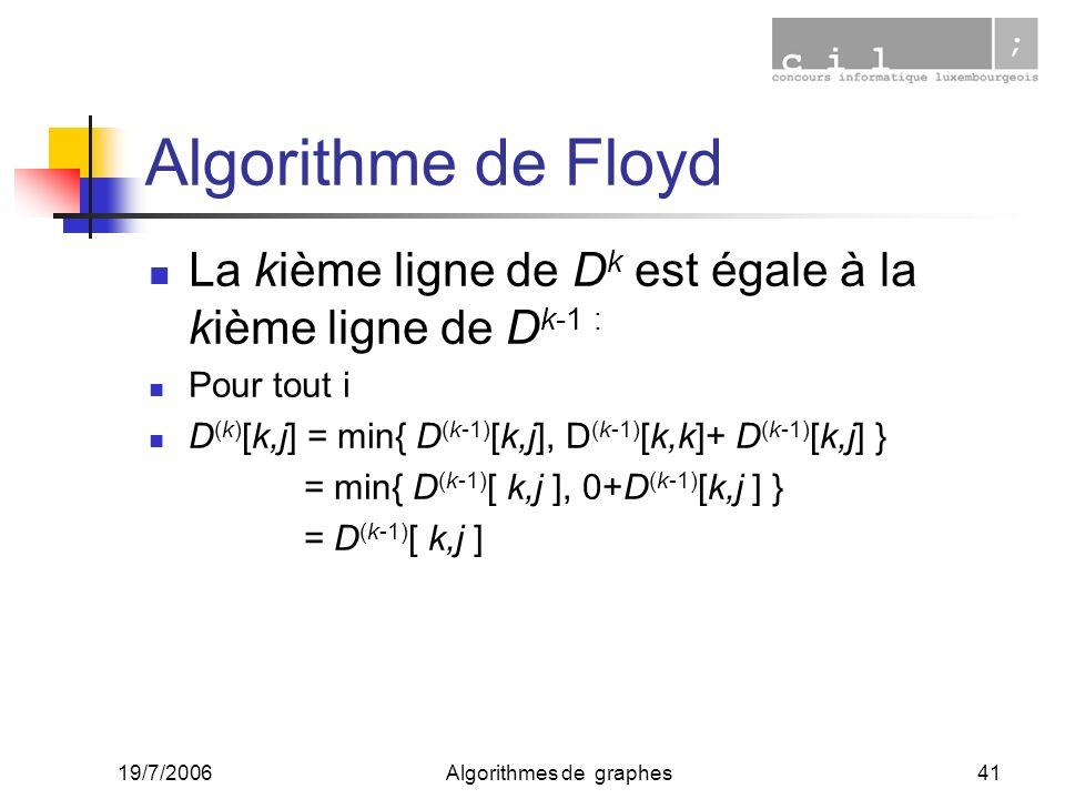 19/7/2006Algorithmes de graphes41 Algorithme de Floyd La kième ligne de D k est égale à la kième ligne de D k-1 : Pour tout i D (k) [k,j] = min{ D (k-