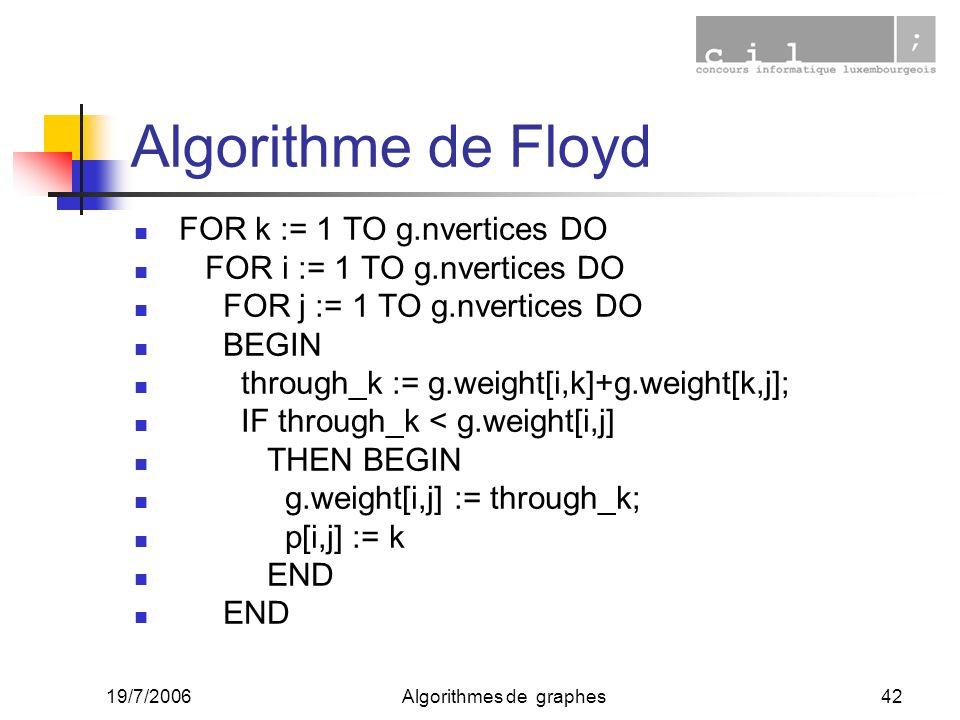 19/7/2006Algorithmes de graphes42 Algorithme de Floyd FOR k := 1 TO g.nvertices DO FOR i := 1 TO g.nvertices DO FOR j := 1 TO g.nvertices DO BEGIN thr