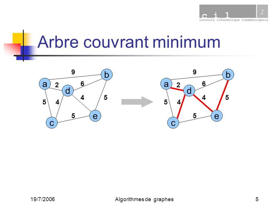 19/7/2006Algorithmes de graphes5 Arbre couvrant minimum a c e d b 2 45 9 6 4 5 5 a c e d b 2 45 9 6 4 5 5