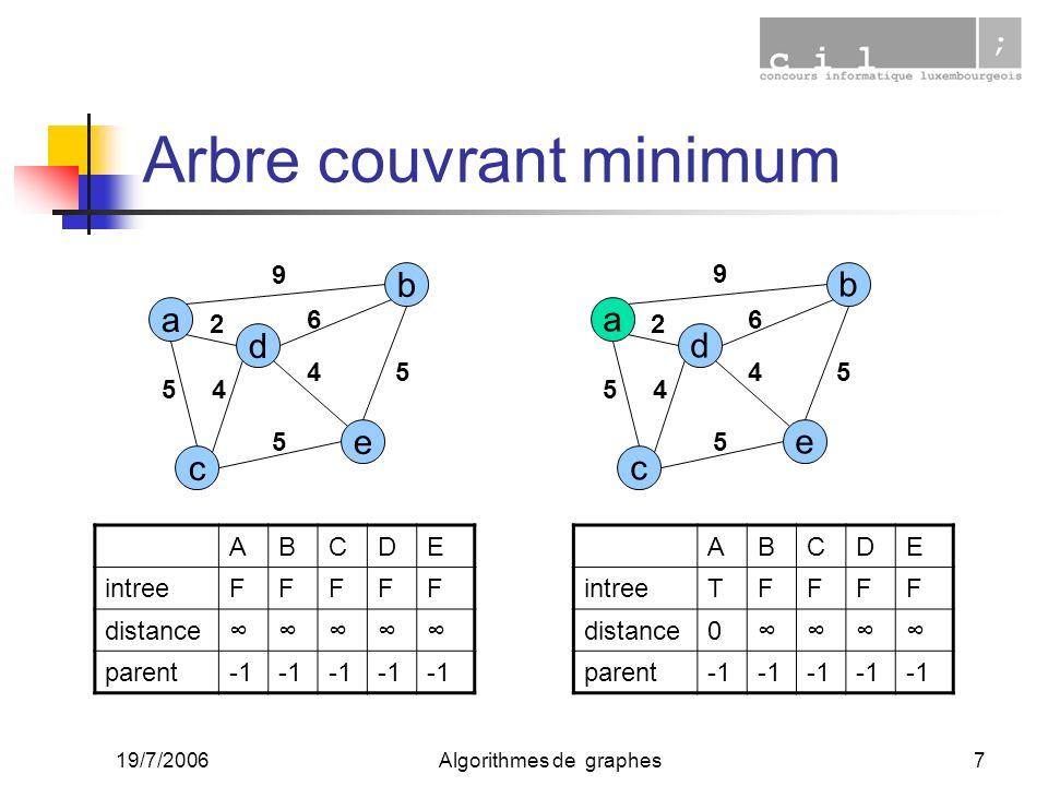 19/7/2006Algorithmes de graphes7 Arbre couvrant minimum a c e d b 2 45 9 6 4 5 5 ABCDE intreeFFFFF distance parent a c e d b 2 45 9 6 4 5 5 ABCDE intr