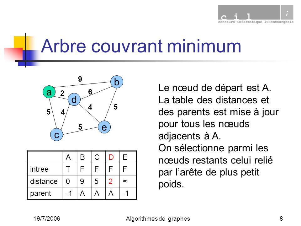 19/7/2006Algorithmes de graphes8 Arbre couvrant minimum a c e d b 2 45 9 6 4 5 5 ABCDE intreeTFFFF distance0952 parentAAA Le nœud de départ est A. La