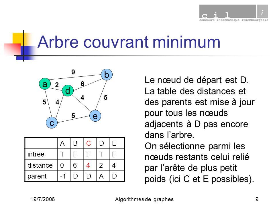 19/7/2006Algorithmes de graphes9 Arbre couvrant minimum a c e d b 2 45 9 6 4 5 5 ABCDE intreeTFFTF distance06424 parentDDAD Le nœud de départ est D. L
