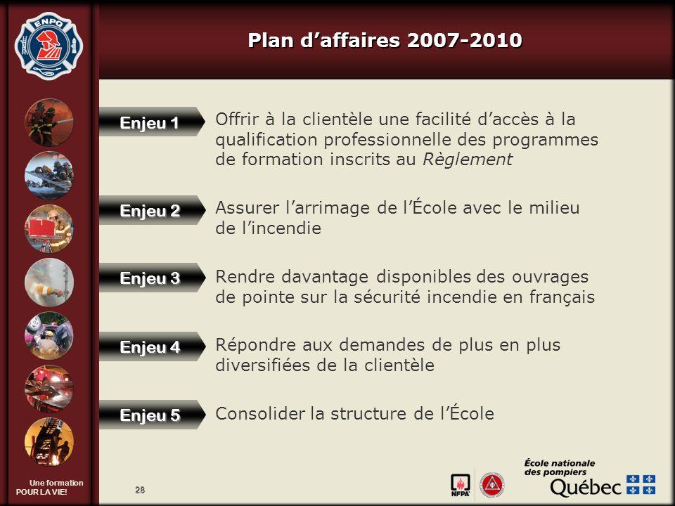 Une formation POUR LA VIE! 28 Plan daffaires 2007-2010 Offrir à la clientèle une facilité daccès à la qualification professionnelle des programmes de