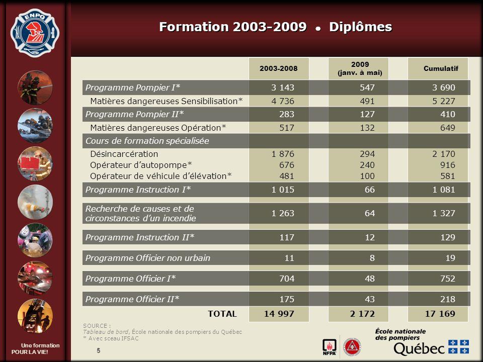 Une formation POUR LA VIE! 5 Formation 2003-2009 Diplômes 2003-2008 2009 (janv. à mai) Cumulatif Programme Pompier I*3 1435473 690 Matières dangereuse