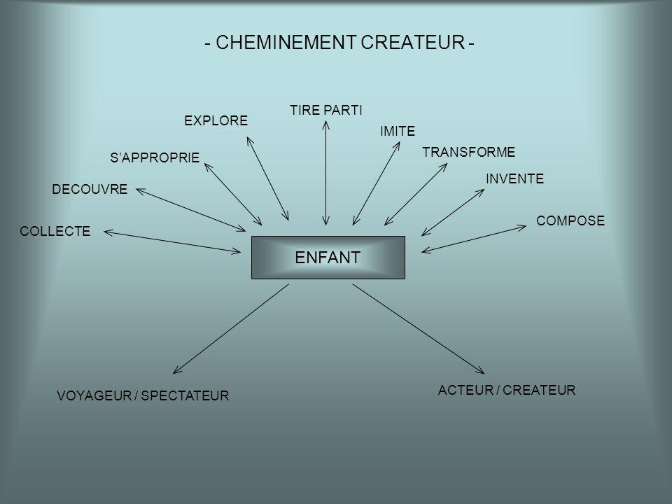 - CHEMINEMENT CREATEUR - ENFANT COLLECTE DECOUVRE SAPPROPRIE EXPLORE TIRE PARTI IMITE TRANSFORME INVENTE COMPOSE VOYAGEUR / SPECTATEUR ACTEUR / CREATE