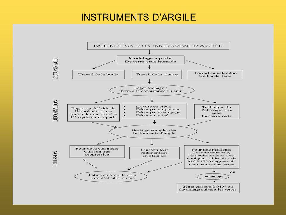 INSTRUMENTS DARGILE