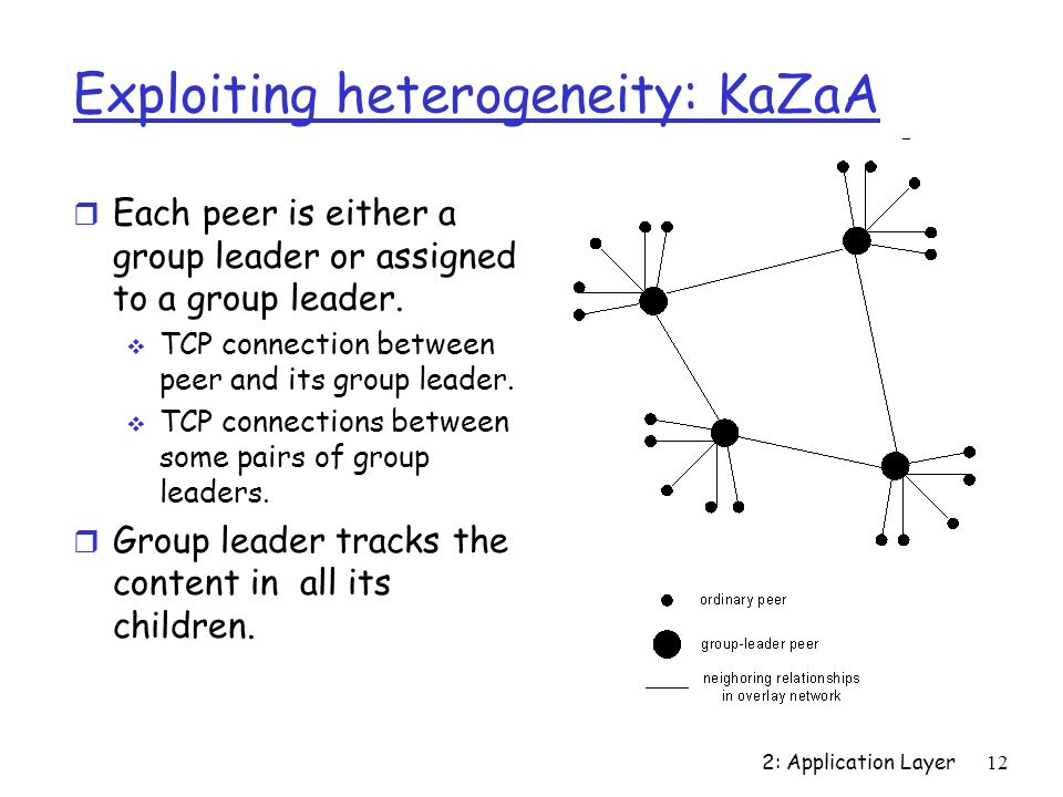 2: Application Layer12 Exploiting heterogeneity: KaZaA r Each peer is either a group leader or assigned to a group leader.