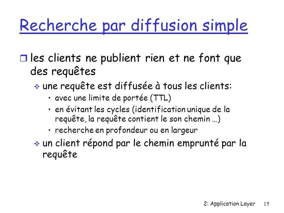 2: Application Layer15 Recherche par diffusion simple r les clients ne publient rien et ne font que des requêtes une requête est diffusée à tous les clients: avec une limite de portée (TTL) en évitant les cycles (identification unique de la requête, la requête contient le son chemin …) recherche en profondeur ou en largeur un client répond par le chemin emprunté par la requête