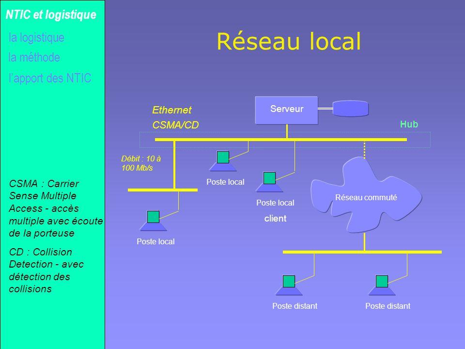 Gilles MICHEL Réseau local la méthode NTIC et logistique lapport des NTIC la logistique Serveur Poste local client Poste distant Poste local Réseau co