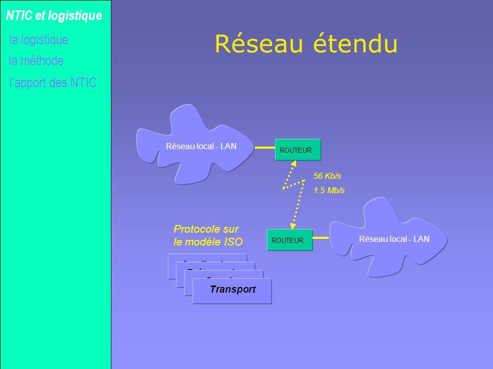 Gilles MICHEL Réseau étendu la méthode NTIC et logistique lapport des NTIC la logistique Réseau local - LAN ROUTEUR 56 Kb/s 1.5 Mb/s ApplicationPrésen