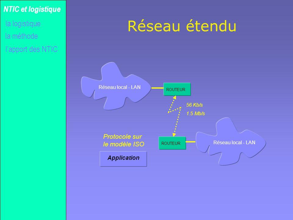 Gilles MICHEL Réseau étendu la méthode NTIC et logistique lapport des NTIC la logistique Réseau local - LAN ROUTEUR 56 Kb/s 1.5 Mb/s Application Proto