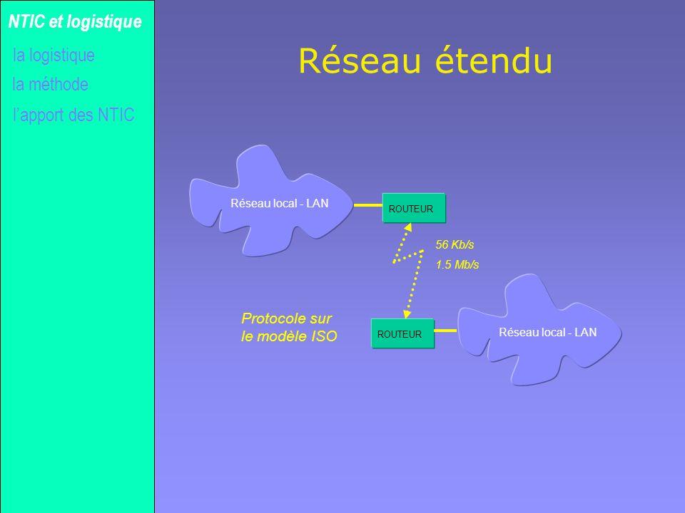 Gilles MICHEL Réseau étendu la méthode NTIC et logistique lapport des NTIC la logistique Réseau local - LAN ROUTEUR 56 Kb/s 1.5 Mb/s Protocole sur le