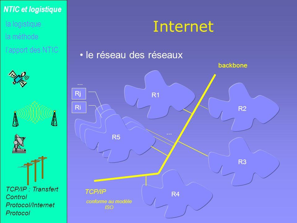 Gilles MICHEL Internet le réseau des réseaux la méthode NTIC et logistique lapport des NTIC la logistique R1 R2 R3 R4 R5 Ri Rj... TCP/IP conforme au m