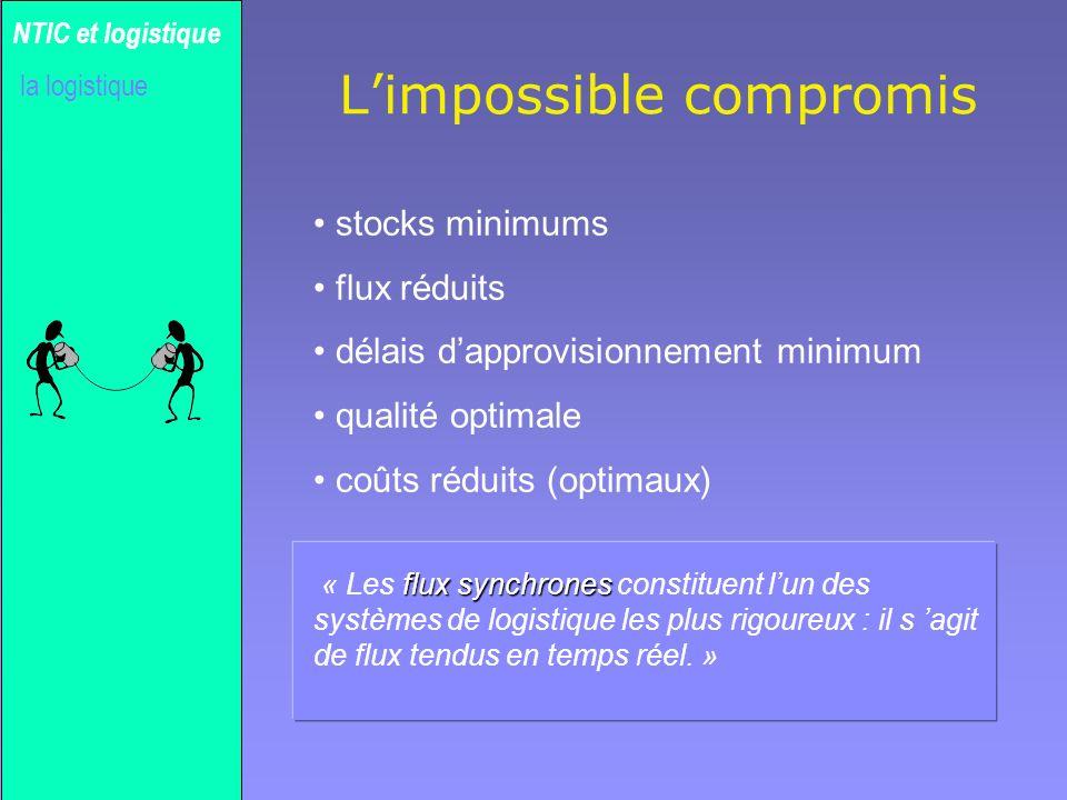 Gilles MICHEL Limpossible compromis stocks minimums flux réduits délais dapprovisionnement minimum qualité optimale coûts réduits (optimaux) NTIC et l
