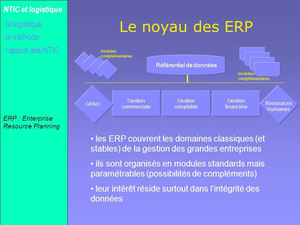 Gilles MICHEL Le noyau des ERP la méthode NTIC et logistique lapport des NTIC la logistique ERP : Enterprise Resource Planning Gestion commerciale Ges