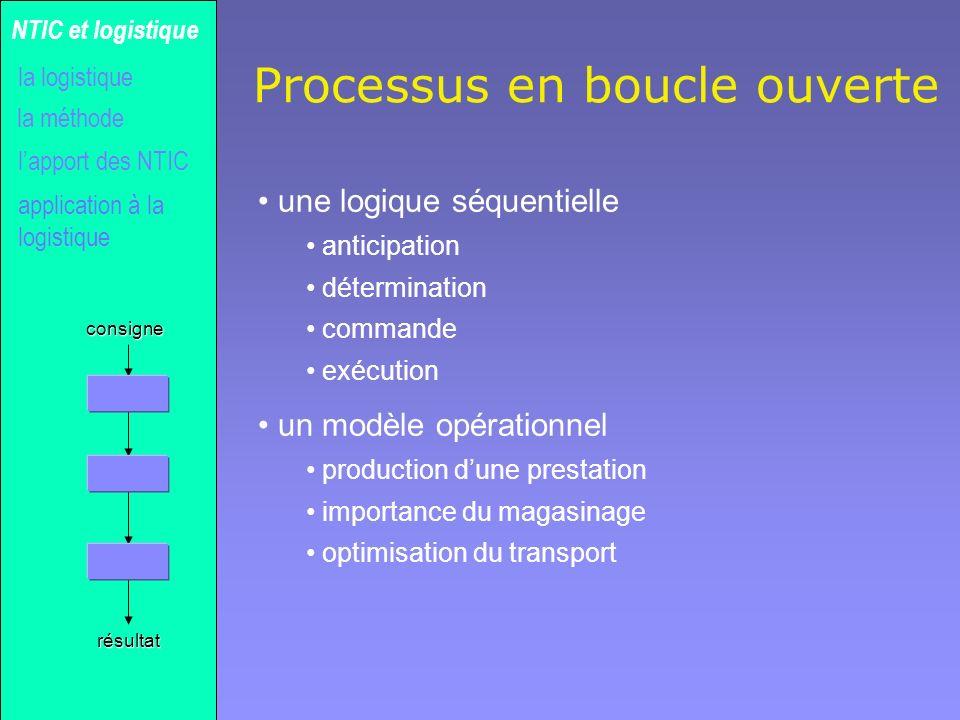 Gilles MICHEL Processus en boucle ouverte une logique séquentielle anticipation détermination commande exécution un modèle opérationnel production dun