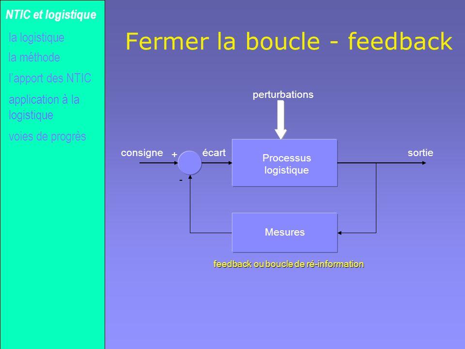 Gilles MICHEL Fermer la boucle - feedback la méthode NTIC et logistique la logistique lapport des NTIC voies de progrès Processus logistique + Mesures