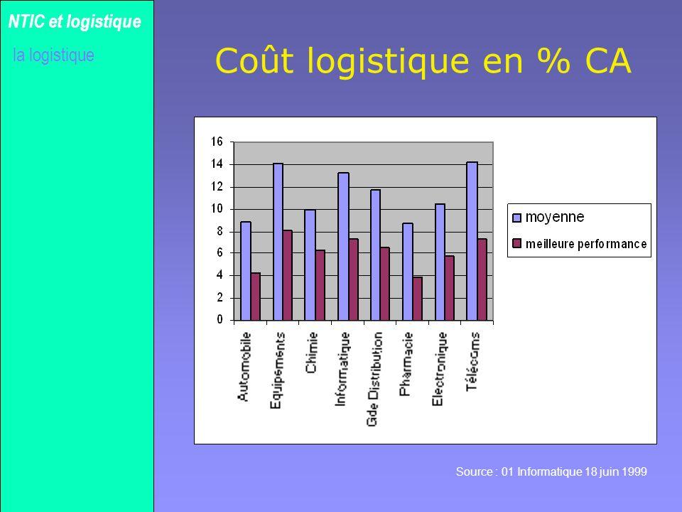 Gilles MICHEL Réseau étendu la méthode NTIC et logistique lapport des NTIC la logistique Réseau local - LAN ROUTEUR 56 Kb/s 1.5 Mb/s ApplicationPrésentationSessionTransportRéseaudonnéesPhysique Protocole sur le modèle ISO