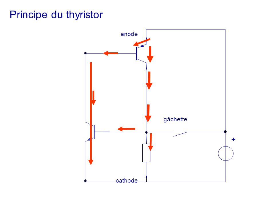 Principe du thyristor anode cathode gâchette +