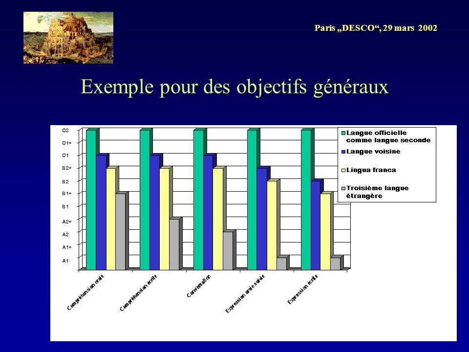 Paris DESCO, 29 mars 2002 Exemple pour des objectifs généraux
