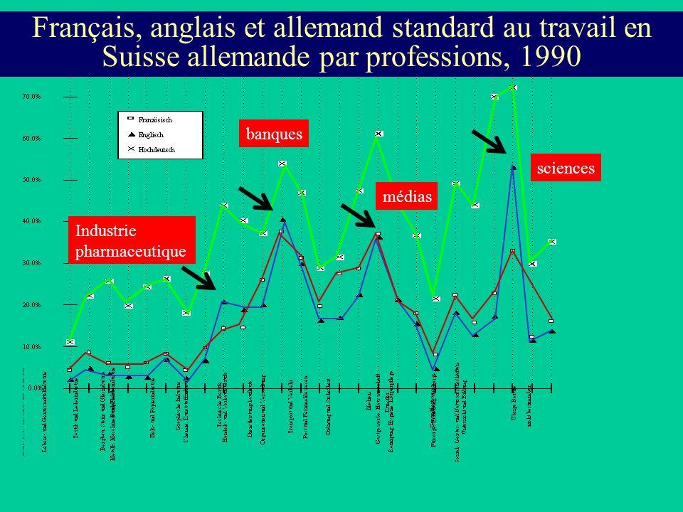 Français, anglais et allemand standard au travail en Suisse allemande par professions, 1990 sciences médias banques Industrie pharmaceutique