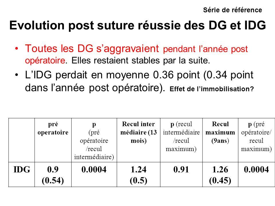 Evolution post suture réussie des DG et IDG Toutes les DG saggravaient pendant lannée post opératoire.