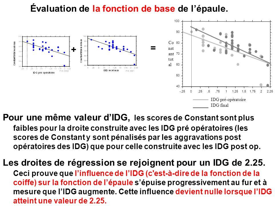 Évaluation de la fonction de base de lépaule.