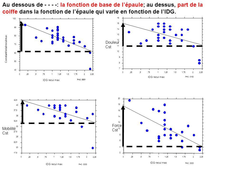40 50 60 70 80 90 100 Constant total recul max 0,25,5,7511,251,51,7522,25 IDG recul max P<0.