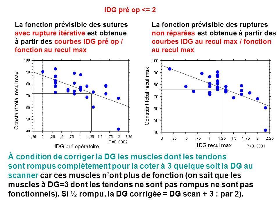 La fonction prévisible des sutures avec rupture itérative est obtenue à partir des courbes IDG pré op / fonction au recul max La fonction prévisible des ruptures non réparées est obtenue à partir des courbes IDG au recul max / fonction au recul max À condition de corriger la DG les muscles dont les tendons sont rompus complètement pour la coter à 3 quelque soit la DG au scanner car ces muscles nont plus de fonction (on sait que les muscles à DG=3 dont les tendons ne sont pas rompus ne sont pas fonctionnels).