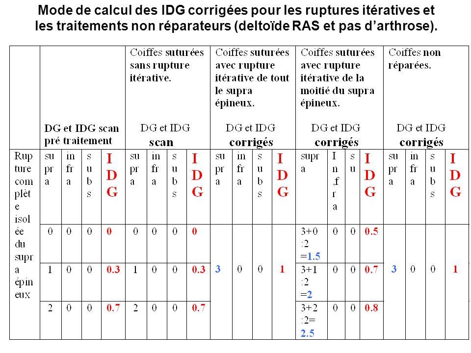 Mode de calcul des IDG corrigées pour les ruptures itératives et les traitements non réparateurs (deltoïde RAS et pas darthrose).