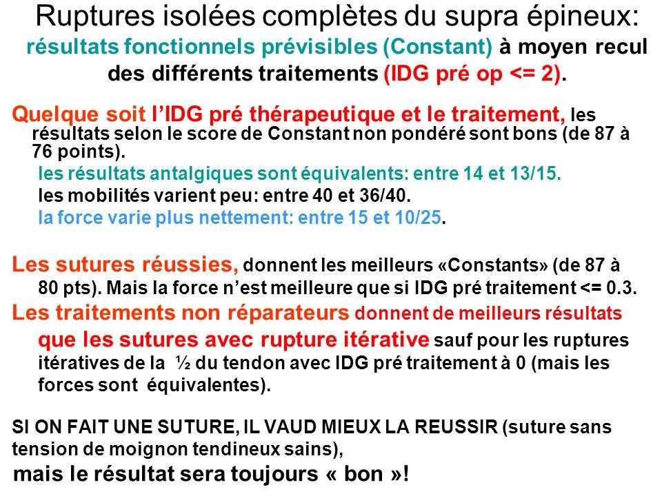 Ruptures isolées complètes du supra épineux: résultats fonctionnels prévisibles (Constant) à moyen recul des différents traitements (IDG pré op <= 2).