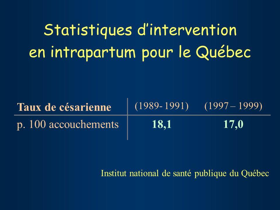 Statistiques dintervention en intrapartum pour le Québec Taux de césarienne (1989- 1991)(1997 – 1999) p.
