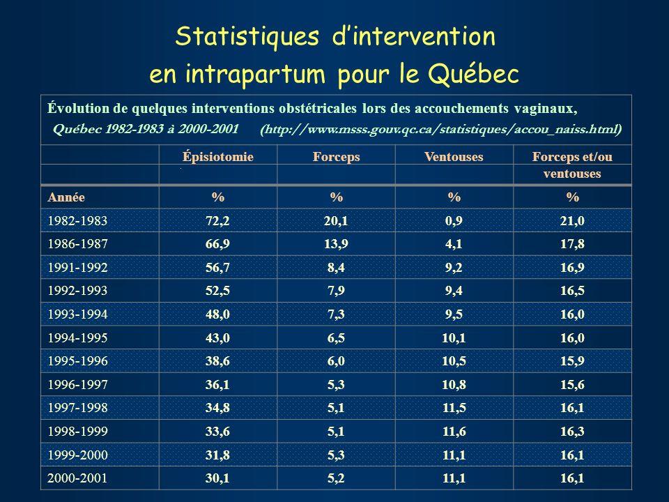 Statistiques dintervention en intrapartum pour le Québec Évolution de quelques interventions obstétricales lors des accouchements vaginaux, Québec 1982-1983 à 2000-2001 (http://www.msss.gouv.qc.ca/statistiques/accou_naiss.html) ÉpisiotomieForcepsVentousesForceps et/ou ventouses Année%% 1982-198372,220,10,921,0 1986-198766,913,94,117,8 1991-199256,78,49,216,9 1992-199352,57,99,416,5 1993-199448,07,39,516,0 1994-199543,06,510,116,0 1995-199638,66,010,515,9 1996-199736,15,310,815,6 1997-199834,85,111,516,1 1998-199933,65,111,616,3 1999-200031,85,311,116,1 2000-200130,15,211,116,1