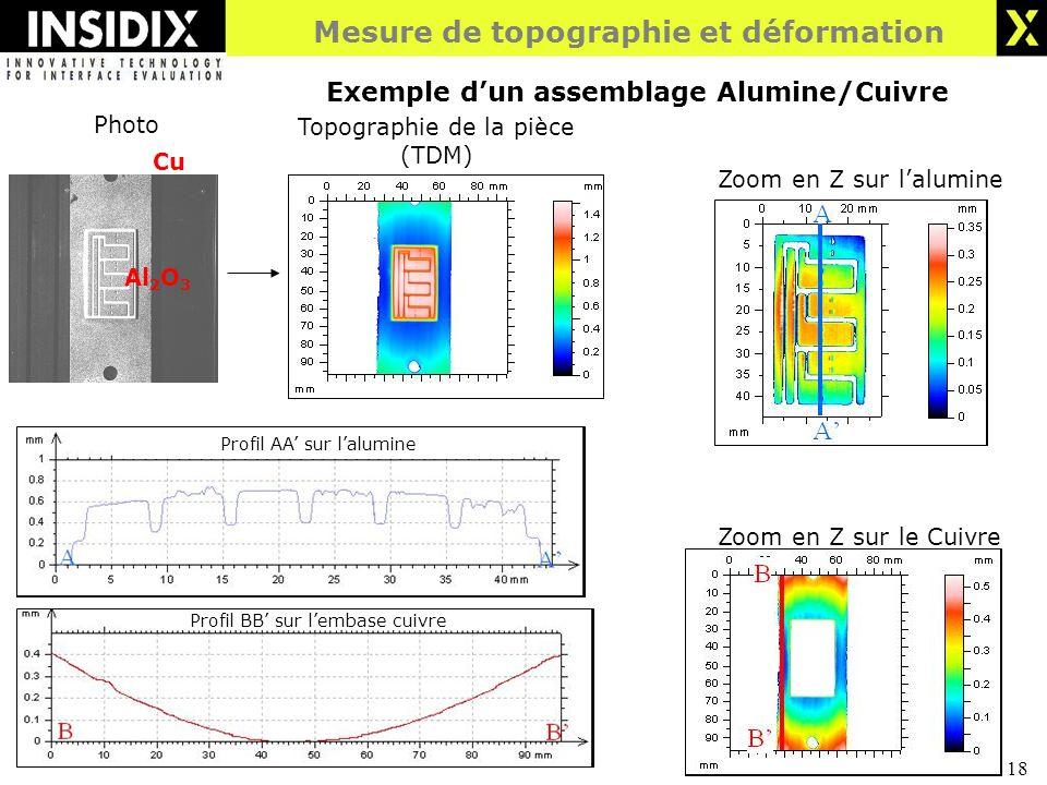 18 Cu Al 2 O 3 Photo Topographie de la pièce (TDM) Zoom en Z sur le Cuivre Zoom en Z sur lalumine Mesure de topographie et déformation Exemple dun assemblage Alumine/Cuivre Profil AA sur lalumine Profil BB sur lembase cuivre