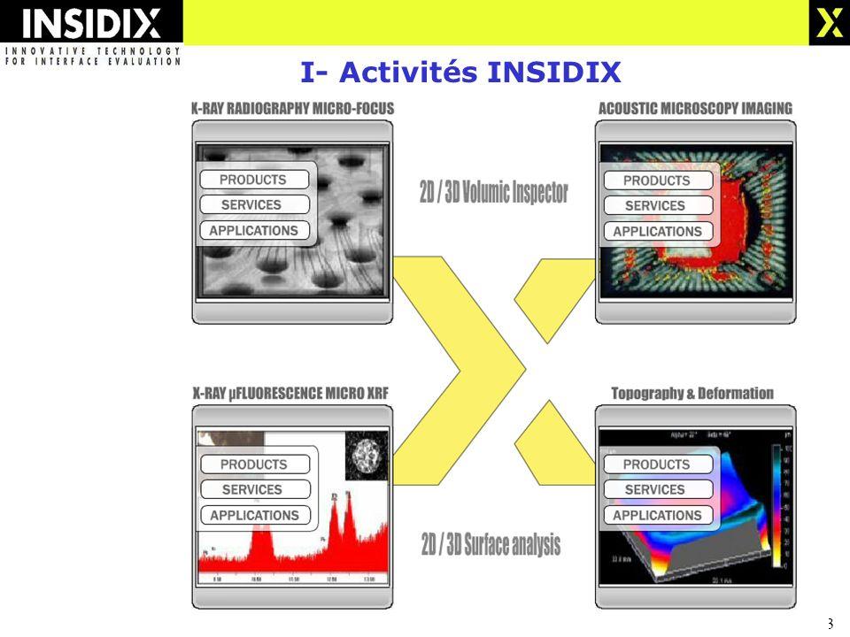 3 I- Activités INSIDIX
