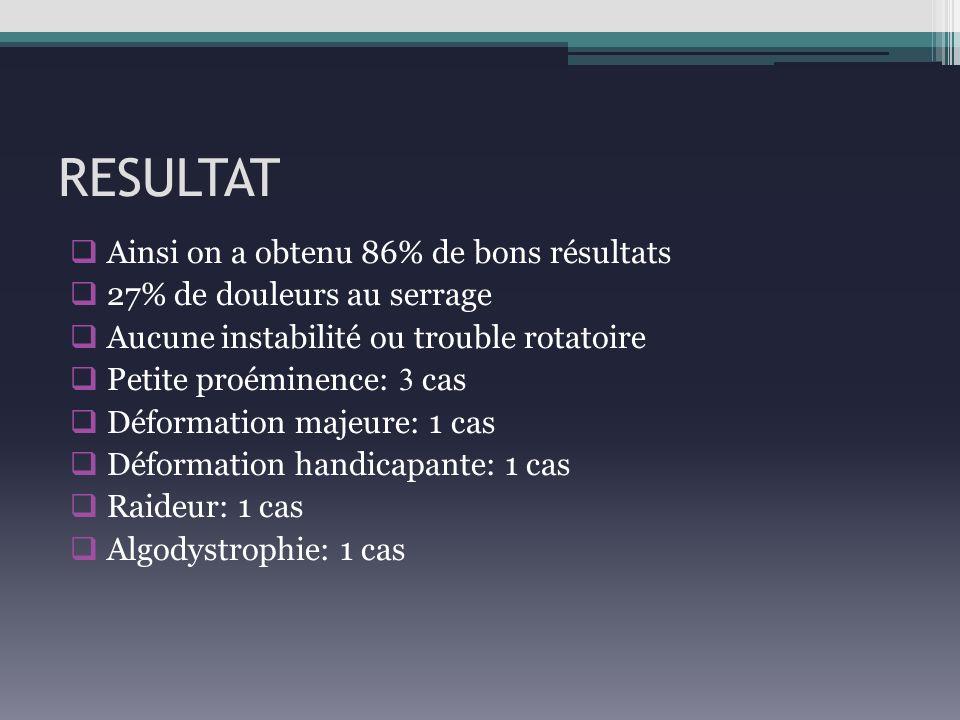 RESULTAT Ainsi on a obtenu 86% de bons résultats 27% de douleurs au serrage Aucune instabilité ou trouble rotatoire Petite proéminence: 3 cas Déformat