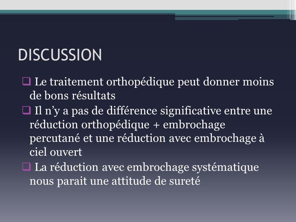DISCUSSION Le traitement orthopédique peut donner moins de bons résultats Il ny a pas de différence significative entre une réduction orthopédique + e