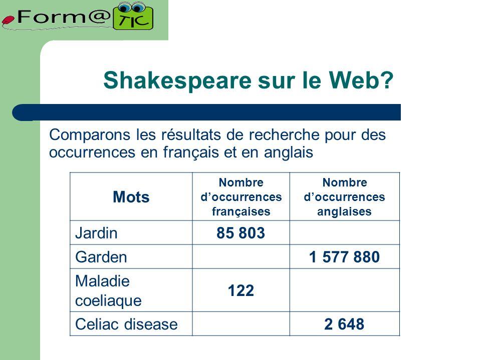 Comparons les résultats de recherche pour des occurrences en français et en anglais Mots Nombre doccurrences françaises Nombre doccurrences anglaises Jardin85 803 Garden1 577 880 Maladie coeliaque 122 Celiac disease2 648